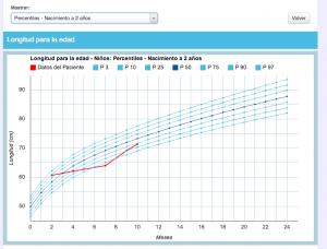 Gráfico de percentilos de peso y edad